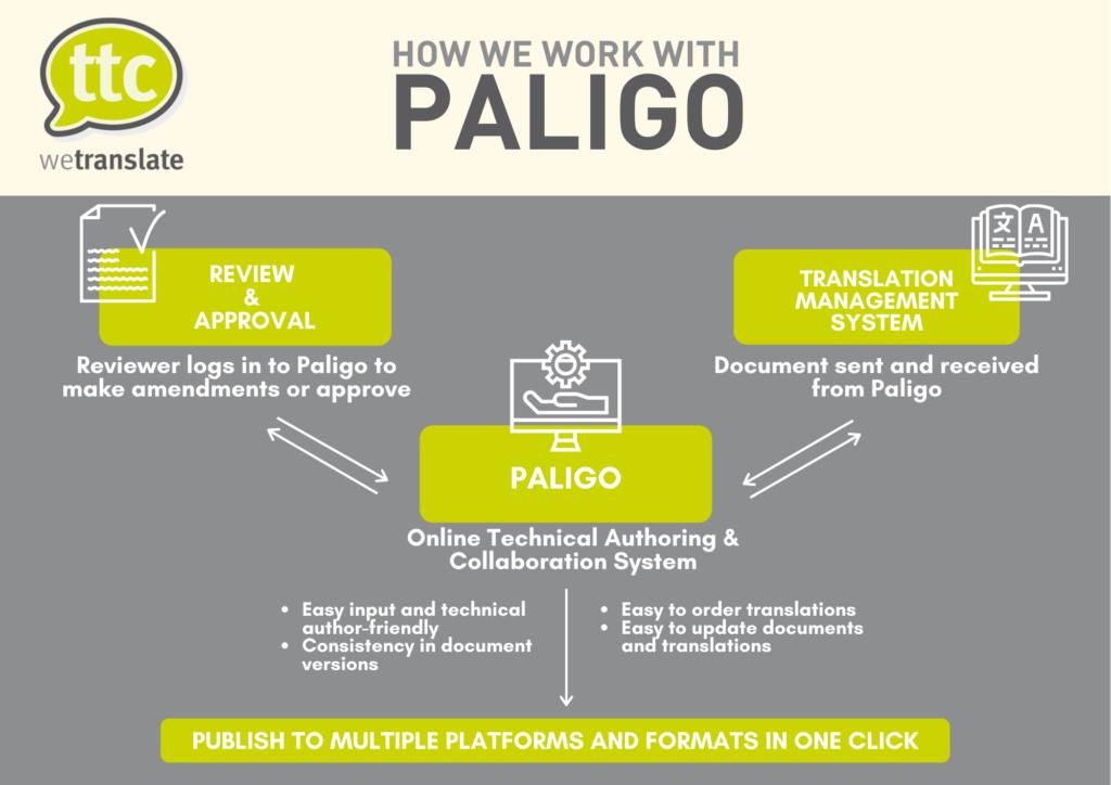 How we work with Paligo translation ttc wetranslate